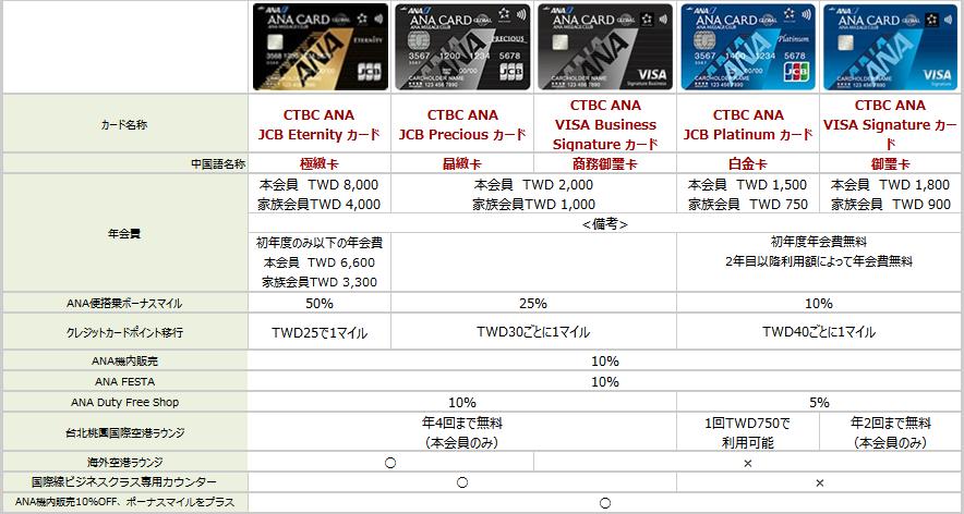 台湾のANAカード、種類別まとめ
