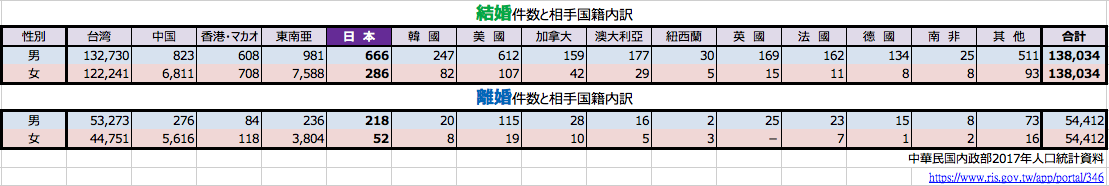 台湾人の結婚・離婚相手の国籍と性別