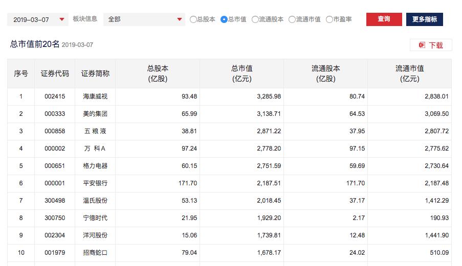 深圳証券取引所時価総額ランキング