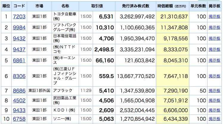 日本企業時価総額ランキング