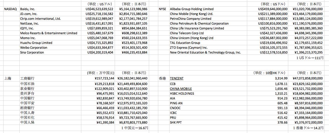 中国企業時価総額一覧