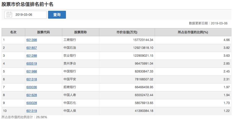 上海証券取引所時価総額ランキング