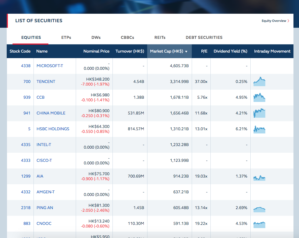 香港証券取引所時価総額ランキング