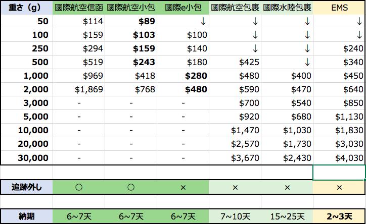 台湾から日本への郵便サービス、料金と納期まとめ