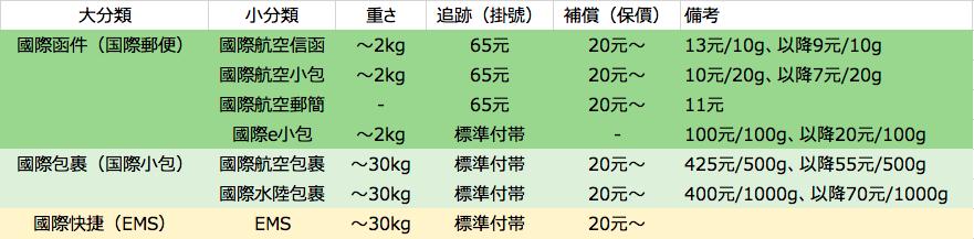 台湾から日本への郵便各サービスの条件まとめ